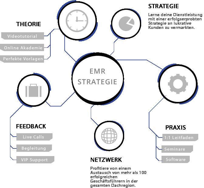 Die Bausteine der EMR-Strategie werden hier nochmal präsentiert.